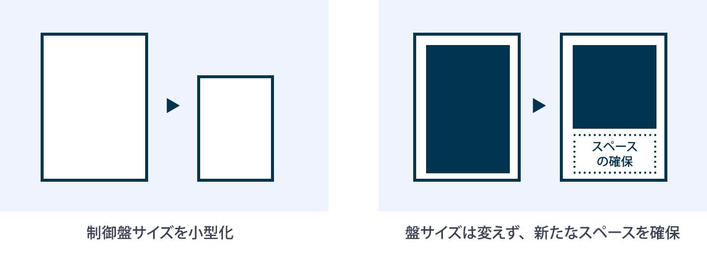 制御盤サイズの小型化